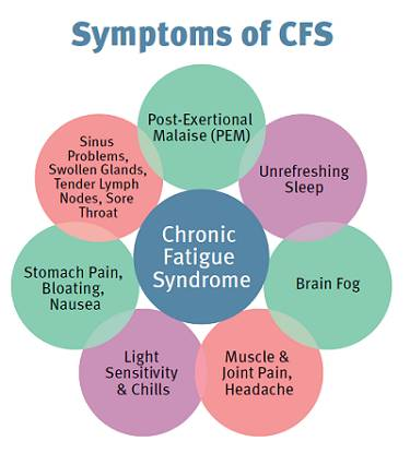 Chronic Fatigue Syndrome (CFS) - Tired of Being Tired?
