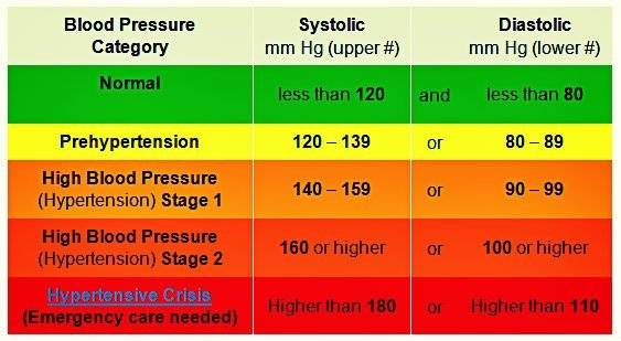 Alabama Clinics - Do You Have Hypertension?